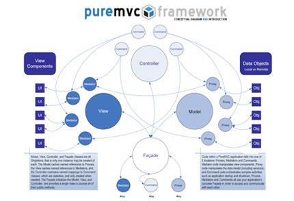 The PureMVC conceptual diagram