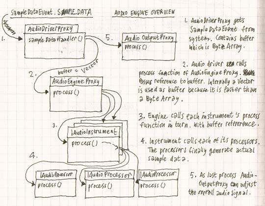 Audio engine overview
